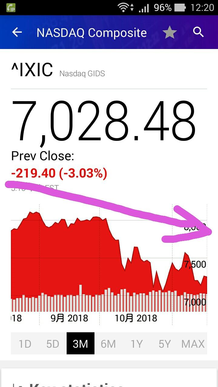 ナスダックの株価推移