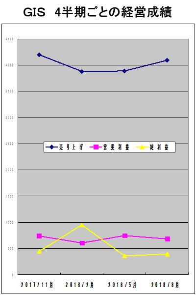GISの4半期ごとの経営成績グラフ