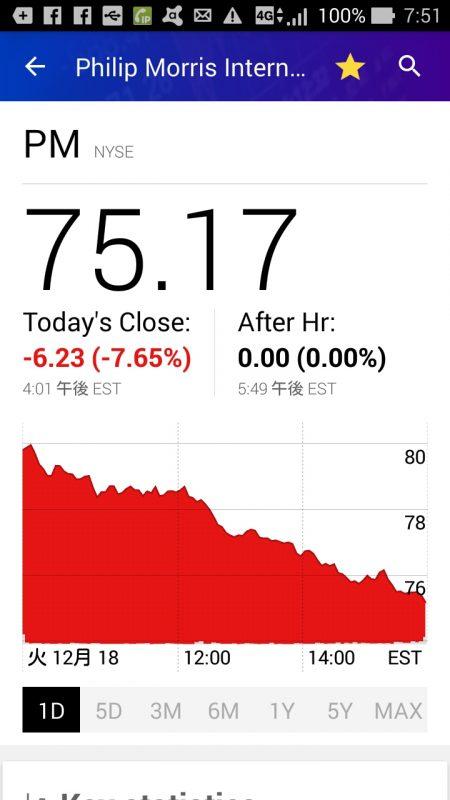 昨夜のPMの株価グラフ