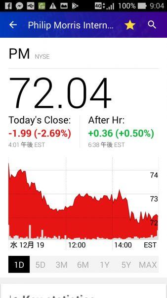 PM昨日の株価グラフと終値