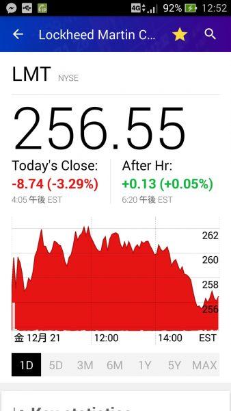 ロッキード・マーチンの株価グラフ