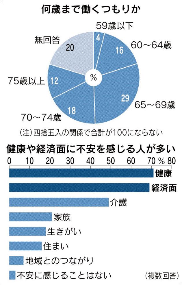 日経新聞のデータ:何歳まで働くか