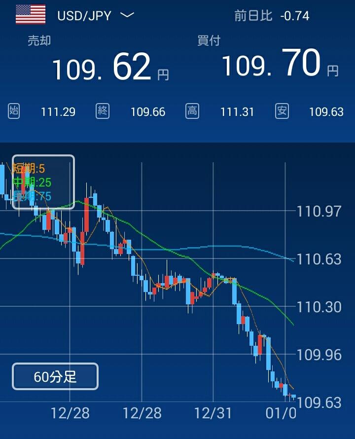 ドル/円為替相場グラフ