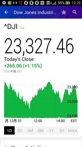 2018年12月31日の米国株値動き