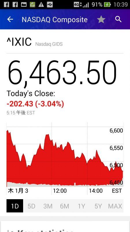 1月3日ナスダックの株価グラフ