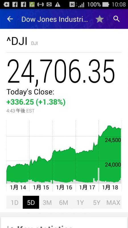 今週のダウ平均株価チャート