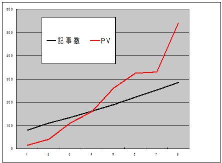 記事数とPVの関係