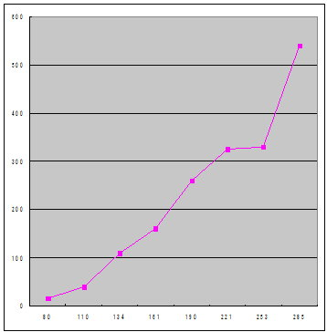 記事数をx軸にしてPVの変化を見る
