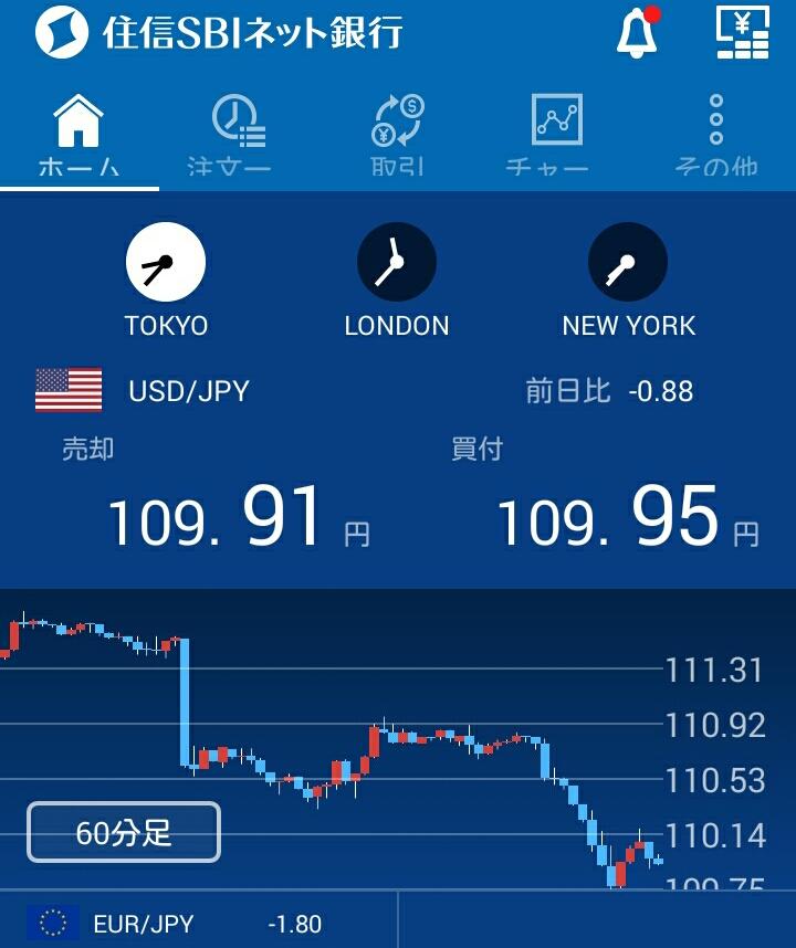 ドル安のチャート