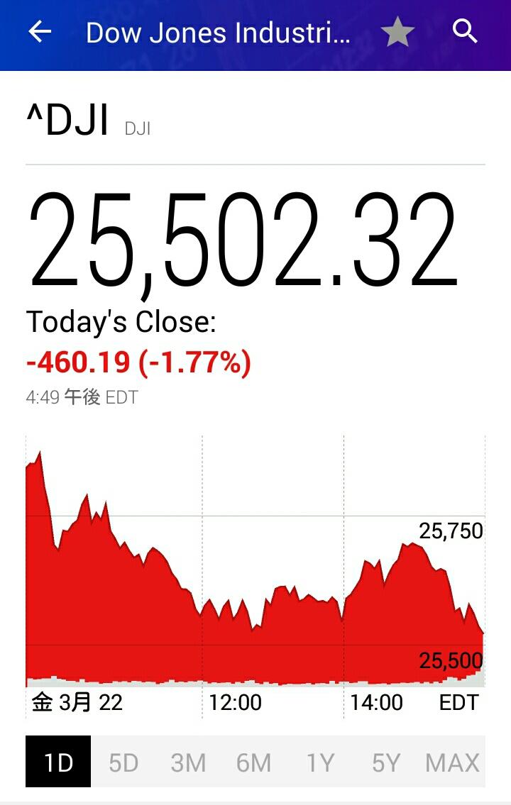 ダウ平均の株価チャート