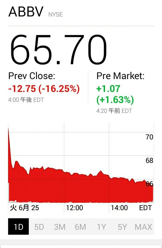アッビーの株価急落グラフ