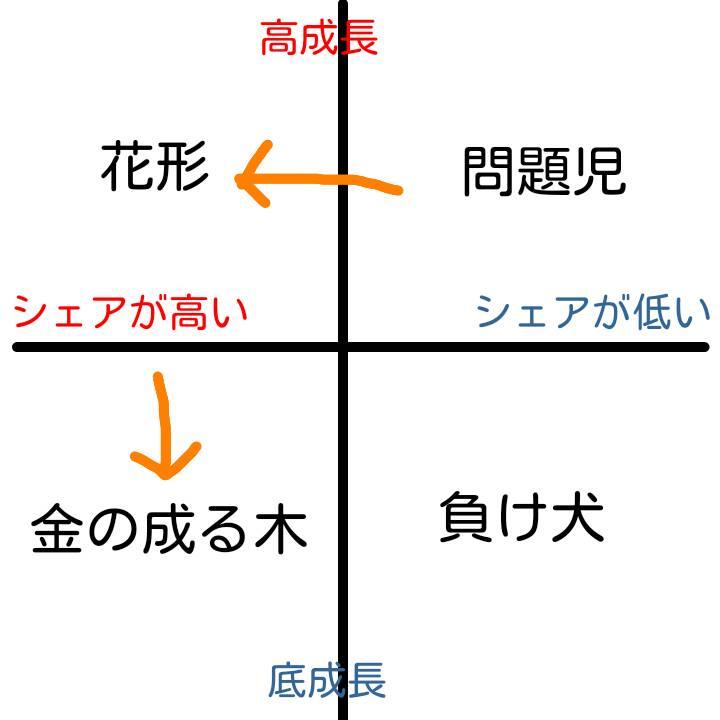 PPM(プロダクトポートフォリオマトリックス)