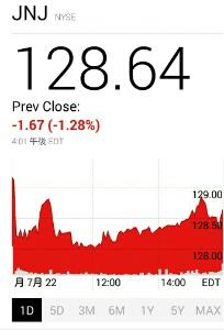 昨夜のJNJ株価