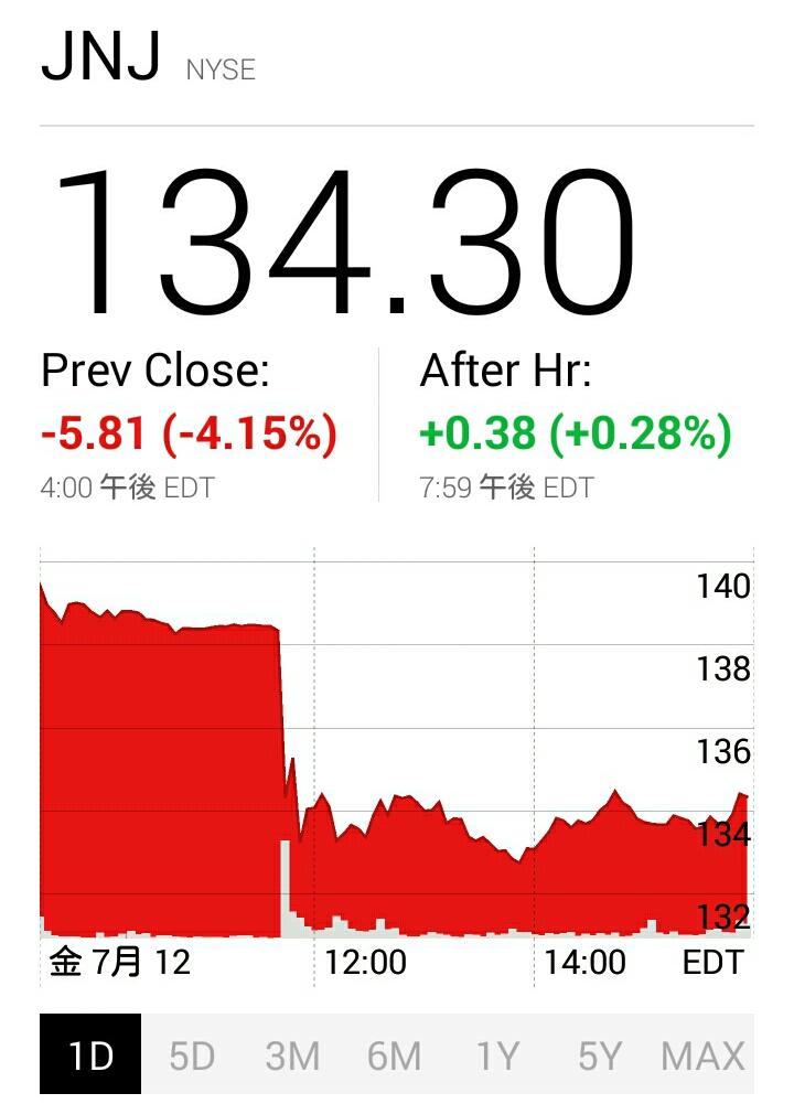 昨夜のJNJ株価チャート