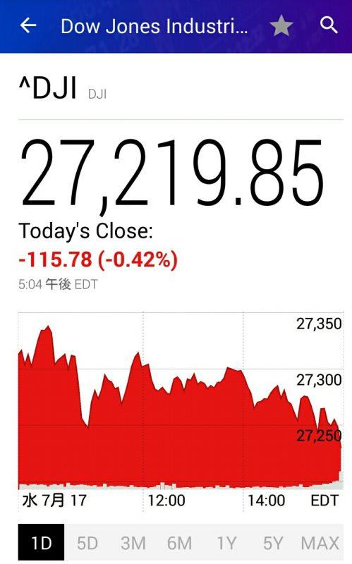 昨夜のダウの値動きチャート