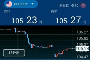 ドルの急落