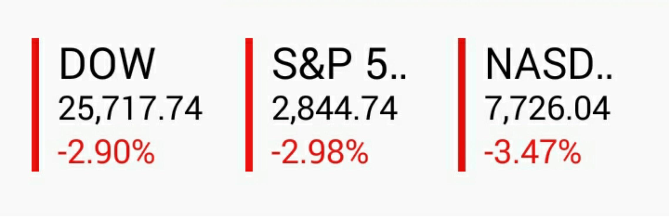 ダウ、S&P、ナスダック