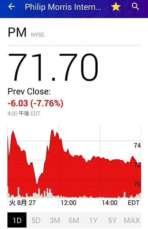 昨夜のPM株価チャート