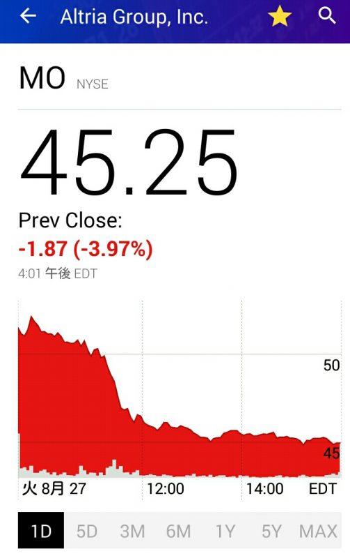 昨夜のアルトリア株価チャート