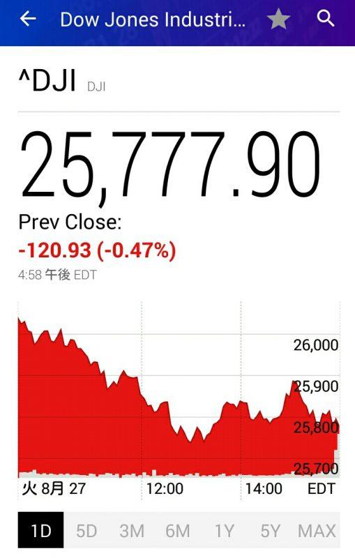 昨夜のダウ平均株価チャート