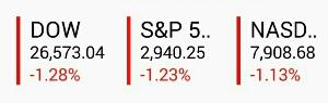米国製造業景況指数(ISM)悪化で米国株急落