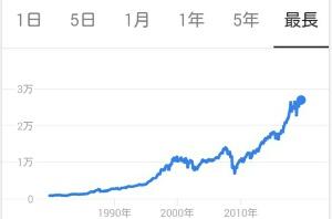 【米国株】下がる下がると言われながら、むしろ上がっていく米国株式相場