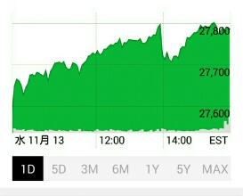 【米国株続騰】ダウ平均がまた史上最高値を更新