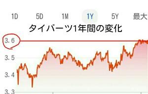 【下がり続ける円】タイバーツがとうとう3.6円を突破した!