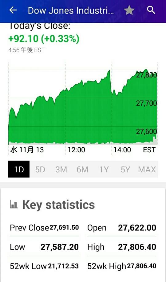 ダウ平均チャート