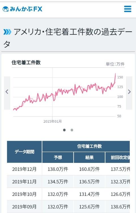 米住宅着工件数kabutotai.net