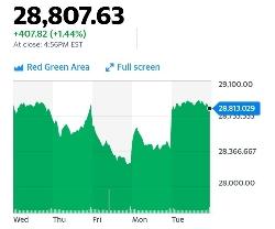 新型コロナウィルスの影響をものともしない米国株の底力はどこから沸いてくるのか