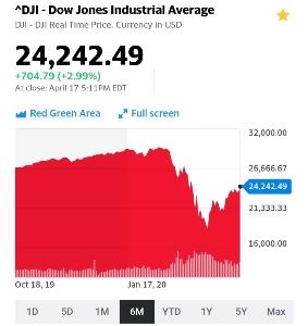 【今週の米国株】コロナが深刻化しても下がらない米国株の不思議