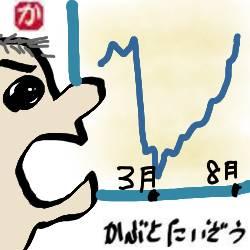 米国株回復:kabutotai.net