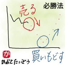 暴落前に売る:kabutotai.net