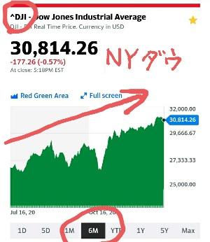 【米国株】NYダウの値動きと買い場の考察