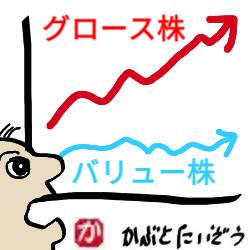 【米国株】バリュー株はグロース株に比べてパフォーマンスが悪いのか