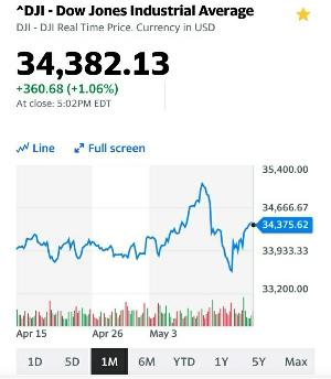 NYダウ1ヶ月の値動き:kabutotai.net
