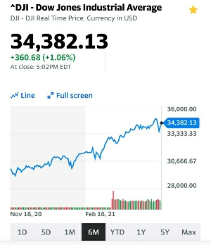 NYダウ6ヶ月の値動き:kabutotai.net