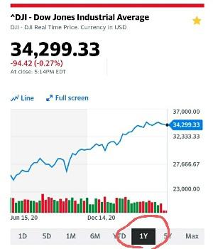 【米国株】現在米国株は上がっている?下がっている?NYダウの現状の値動きをどう見るか