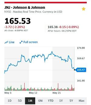 一ヶ月のJNJの株価:kabutotai.net