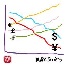 米ドルがどんどん下がっているが、日本円も一緒になって下がっている